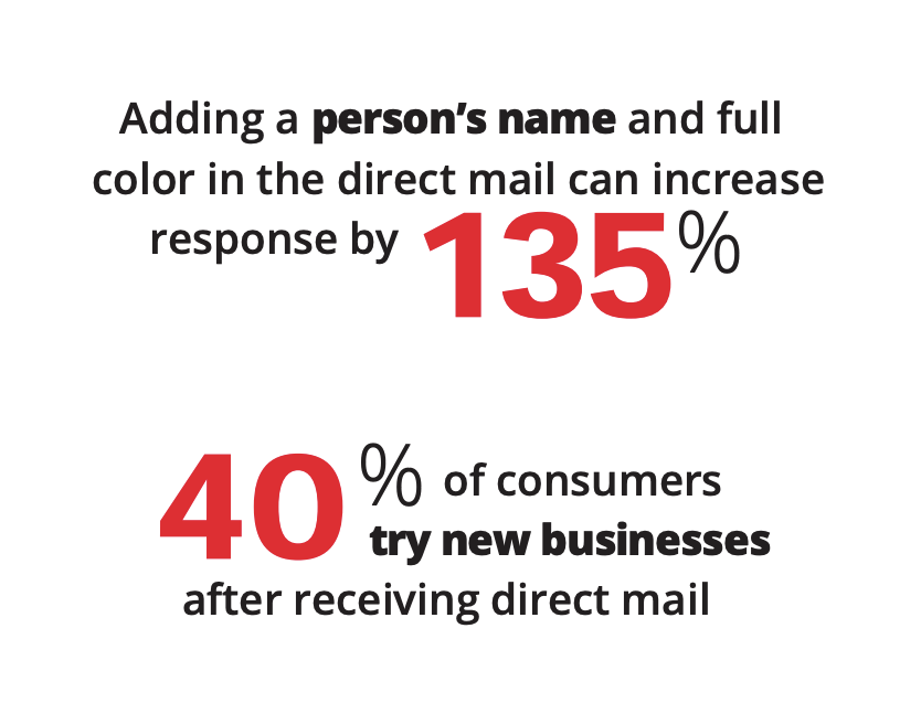 iSupply direct mail service, 40% of consumers try new businesses after receiving direct mail